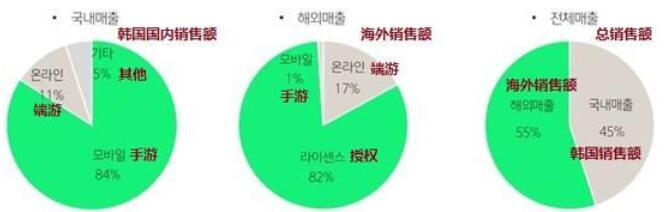 【捕鱼王】娱美德公开Q1财报:销售额环比减少18%